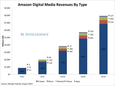 Amazon Digital Revenues