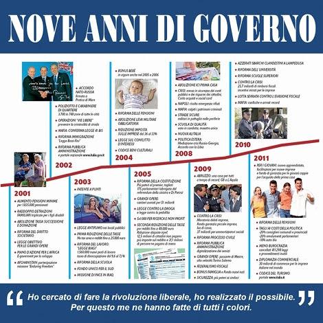 Nove anni di Governo