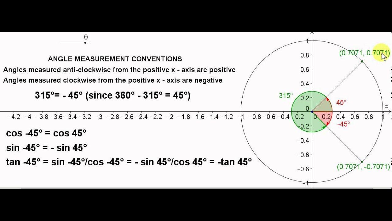 Unit Circle - Negative Angles - YouTube