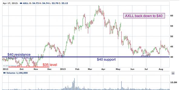1-year chart of AXLL (Ocwen Financial Corporation)