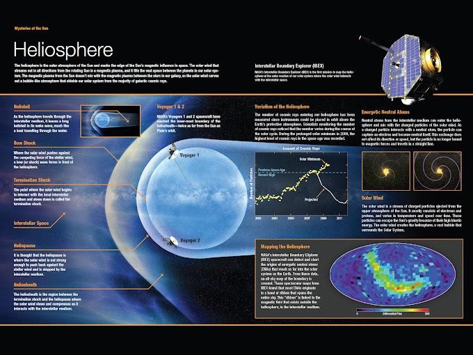 Infographic: Heliosphere