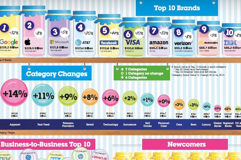 """Ranking mundial de marcas; clasificación global del """"Top 100 Brands"""""""