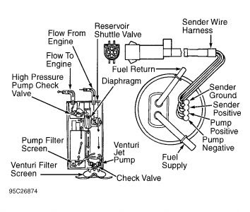 1995 Ford F150 Fuel Delivery Issues: My F150 Is Equipped ...