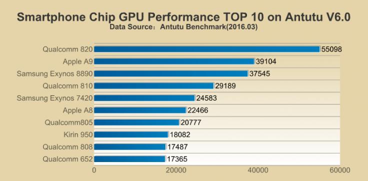 Apple A9 đã đại bại khi so sánh với Chip Snapdragon 820