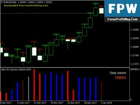 Forex complete closing manager indicator
