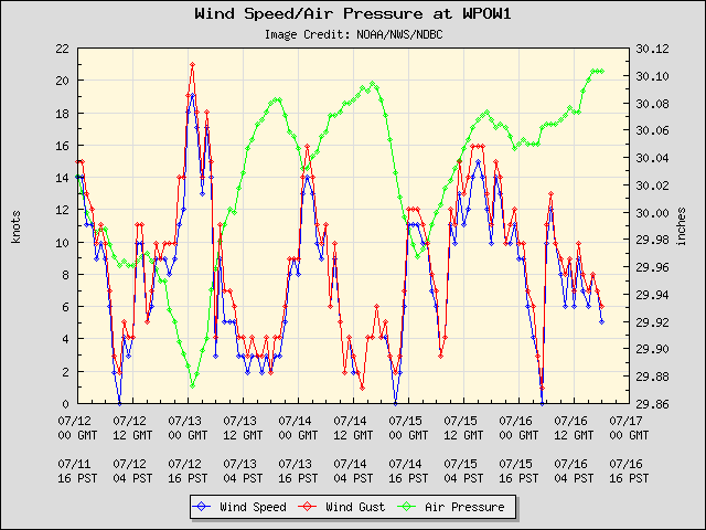 Current winds at Friday Harbor