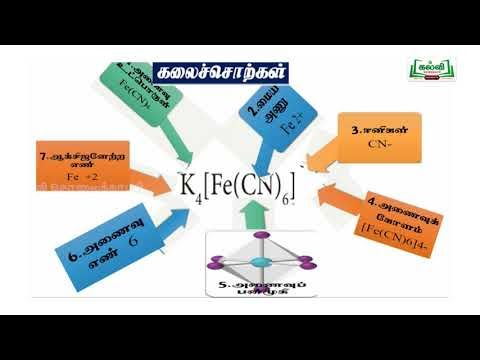 NEET JEE Chemistry Coordination Compounds அணைவுச் சேர்மங்கள் Part 1 & 2 Kalvi TV