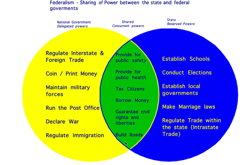 29 Federalist And Anti Federalist Venn Diagram
