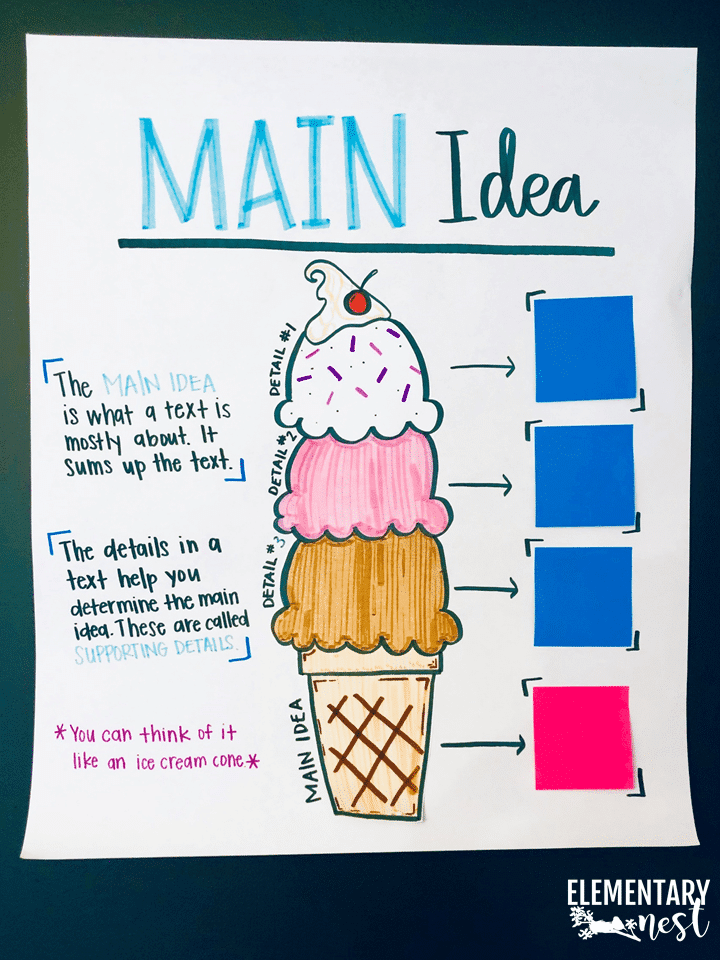 Main Idea And Main Topic Anchor Chart Ideas