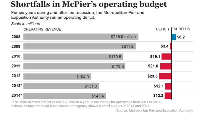 Shortfalls in McPier's operating budget (charts)