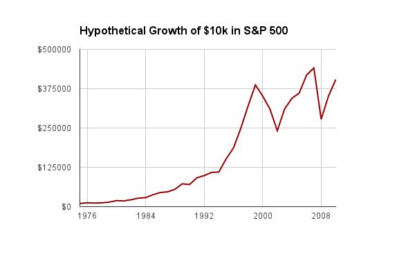Index Fund S&P Growth