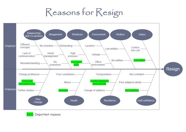 resign fishbone diagram