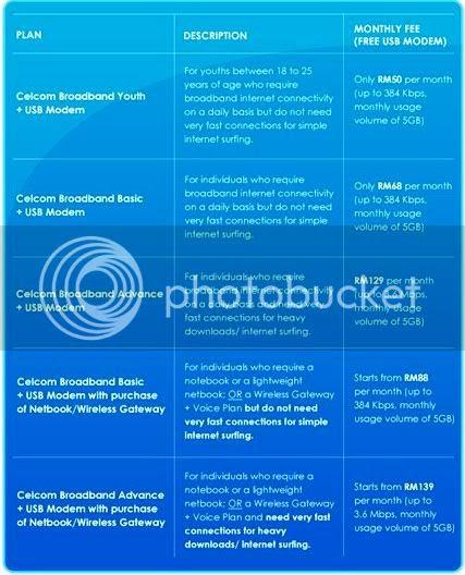 Celcom Broadband Plan