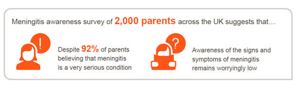 Meningitis survey of parents