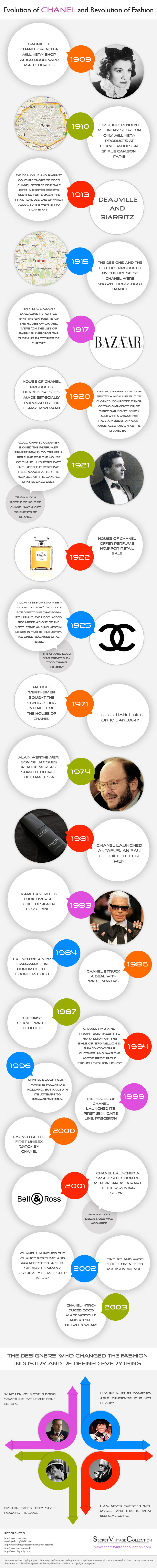 Infographic: Evolution of Channel and Revolution of Fashion