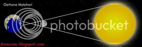 Gerhana matahari Pictures, Images and Photos