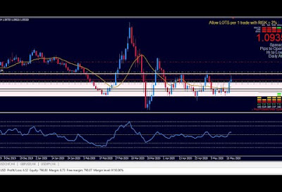 Daily Chart - EUR/US Dollar Live Trading | Daily Chart Analysis