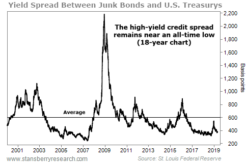 Junk Bond Spread