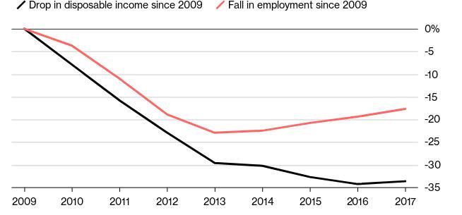 Στο γράφημα αποτυπώνεται η πτώση στο εισόδημα από το 2009 και η μείωση της απασχόλησης (κόκκινη γραμμή)