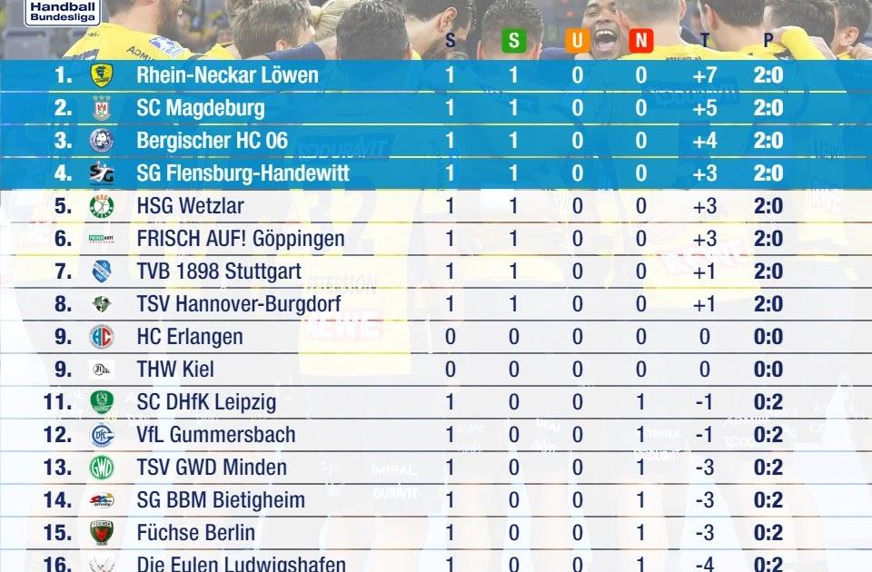 Handball-Bundesliga Tabelle