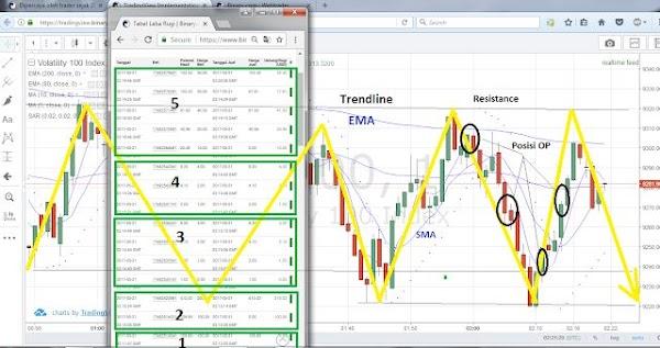 Cara Trading Binary Option Pasti Profit