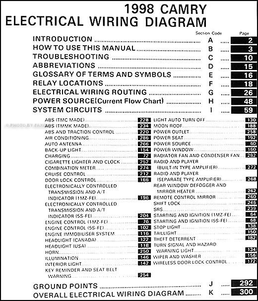 Fuse Box Diagram Toyota Camry 1998