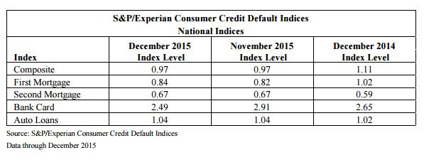 1-19 S&P Graph
