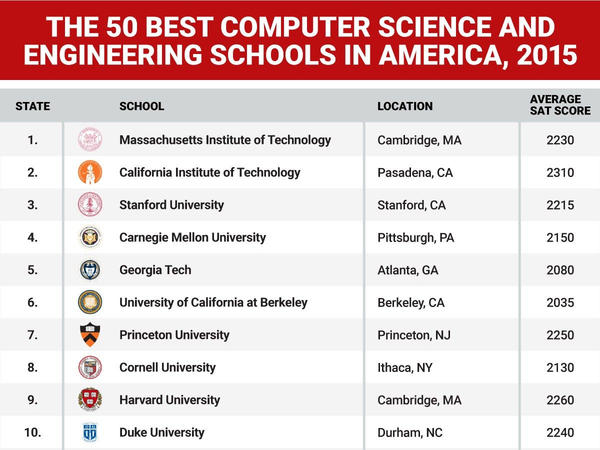 Top Universities In Usa >> 84 Top 50 Universities In Usa For Computer Science