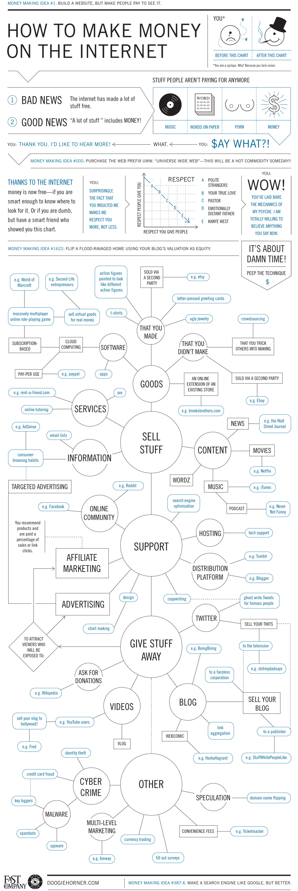 The Ultimate Web Cash Flowchart - Needs Explaination