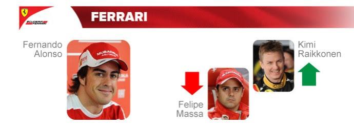 Ferrari: Fernando Alonso segue, Kimi Raikkonen chega para lugar de Felipe Massa (Foto: InfoEsporte)