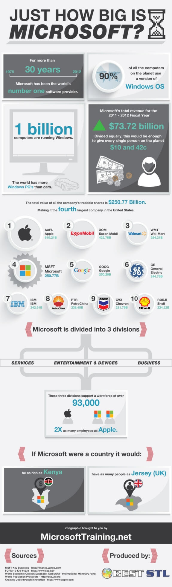 Just How Big Is Microsoft?
