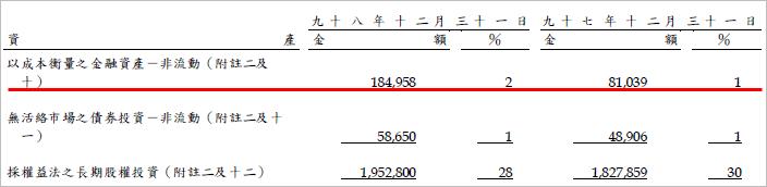 2365_金融資產