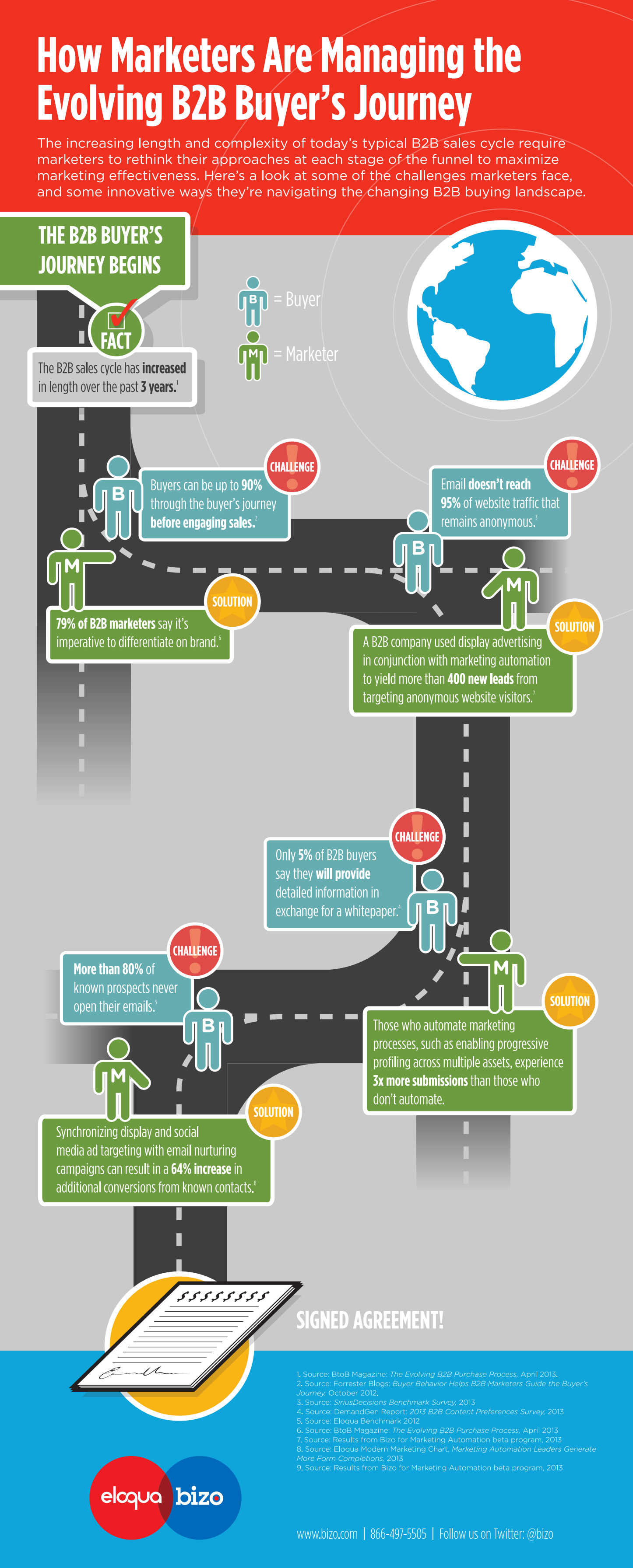How Marketers Are Managing The Evolving B2B Buyer's Journey - infographic