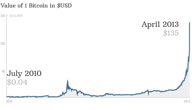 The Bitcoin bubble - The Buzz - Investment and Stock ...