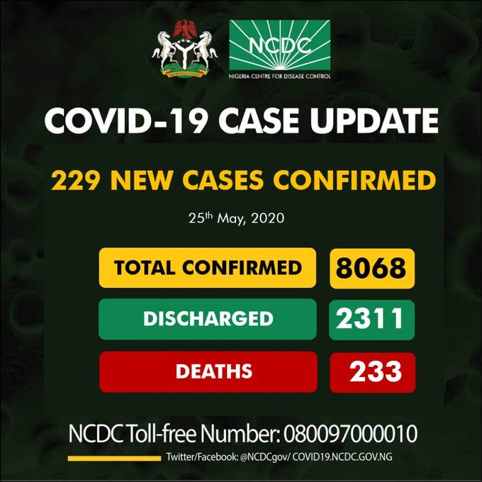 Confirmed Coronavirus cases in Nigeria hit 8068 after 229 people tested positive in 24 hours