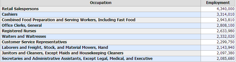 top-employment-fields