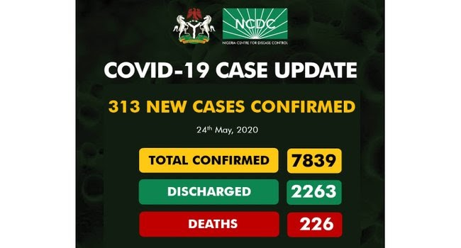 Nigeria Reports 313 More COVID-19 Cases, Total Infections Hit 7,839