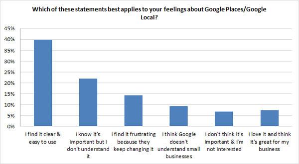 Attitude towards Google places attitudes