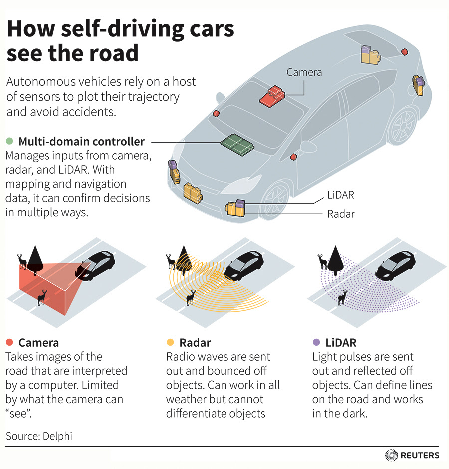 How self-driving cars see the road