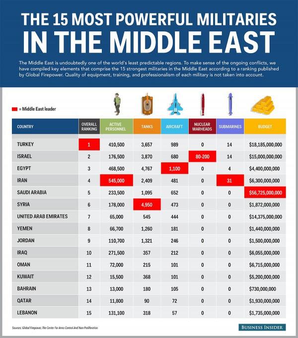 Kekuatan Militer Di Timur Tengah