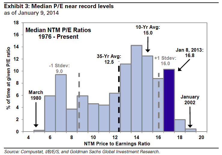 median PE ratios