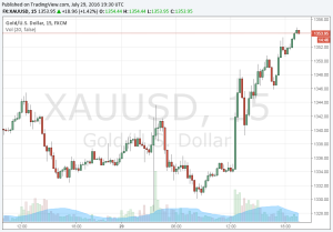 Forexpros gold live price cooperacao bilateral e multilateral investment