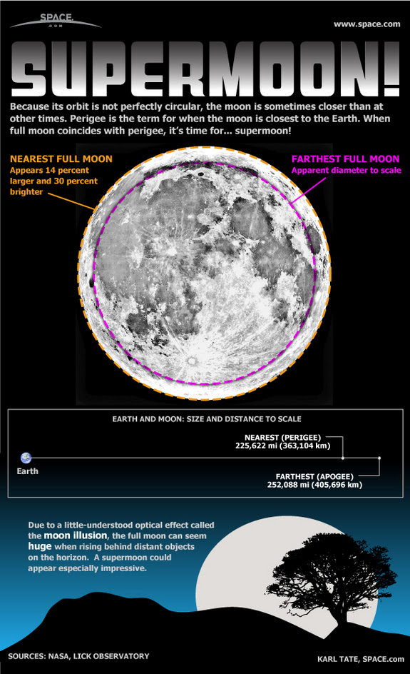 Learn what makes a big full moon a true 'supermoon' in this SPACE.com infographic.
