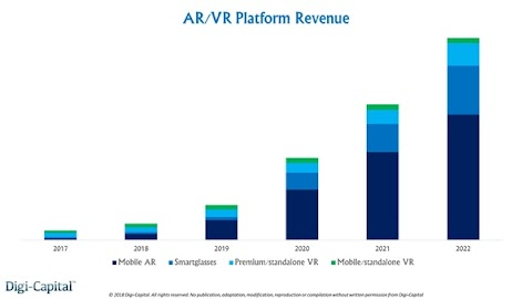 Marketers are using Augmented Reality(AR) Technology for Marketing