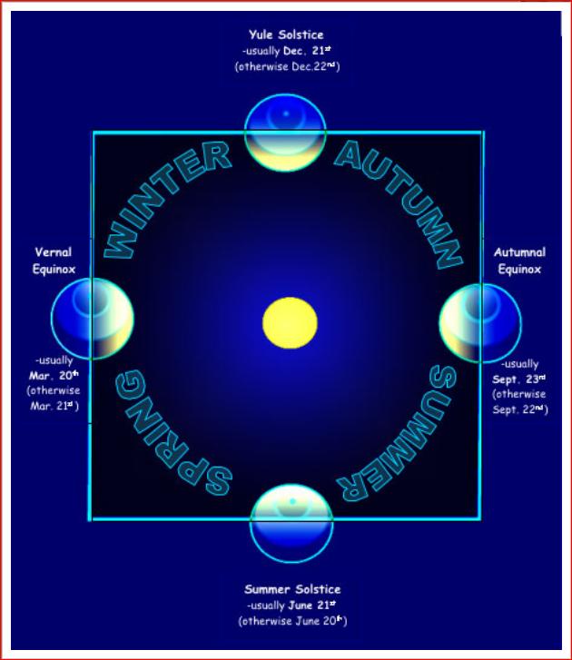 http://buhlplanetarium.tripod.com/pix/graphics/solsticeimage008.png