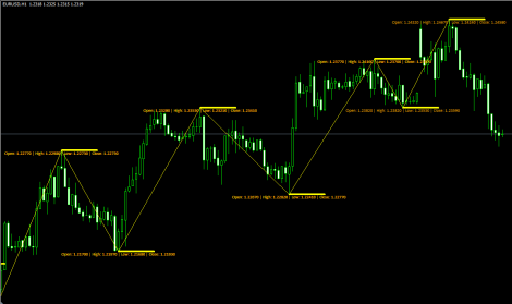 Simple zigzag strategy forex