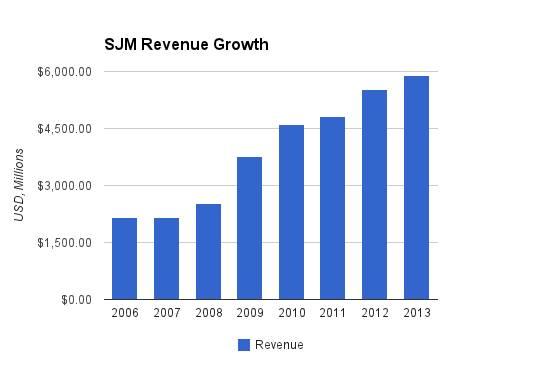 Smuckers Revenue