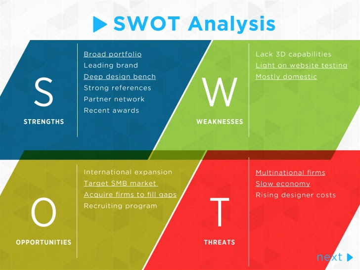 swot analysis template 1 728