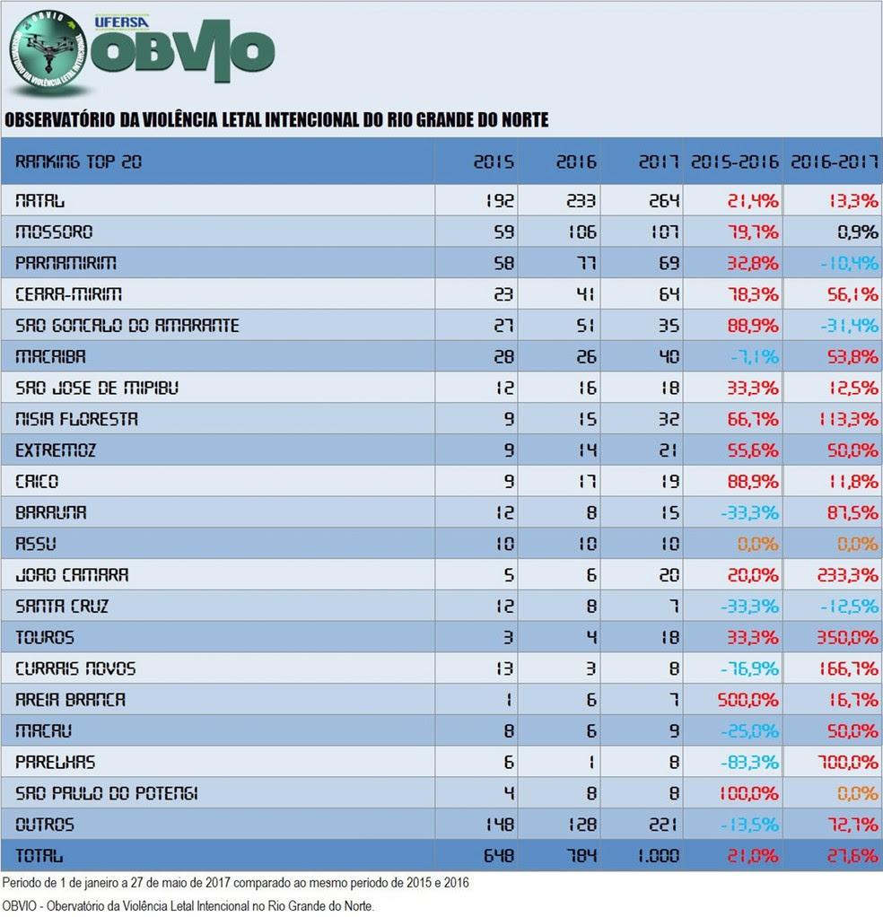 Cidades mais violentas do RN (Foto: OBVIO)