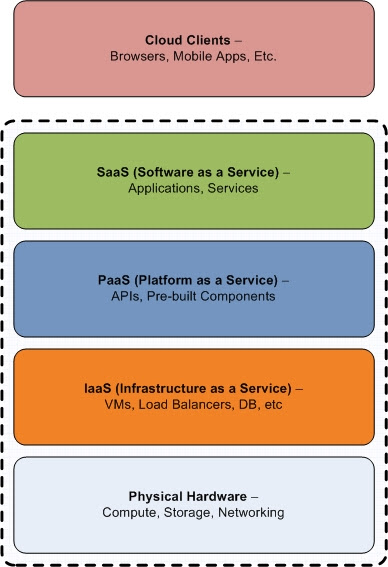 Simplified Cloud Stack